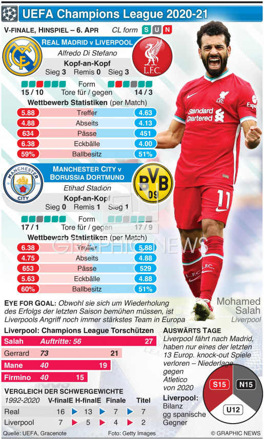 Champions League V--finale, Hinspiel, 6. Apr infographic