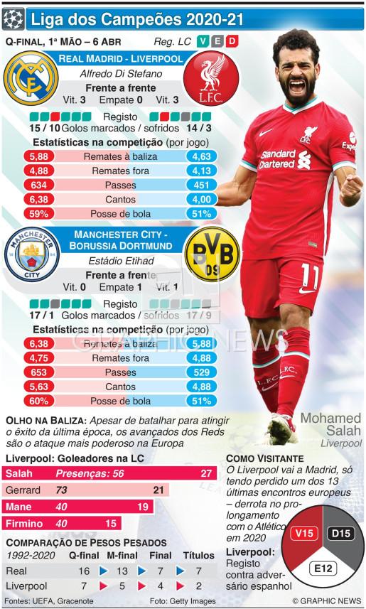Liga dos Campeões, Quartos-final, 1ª mão, 6 Abr infographic