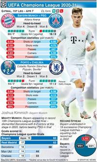 SOCCER: Champions League Quarter-final, 1st leg, Apr 7 infographic