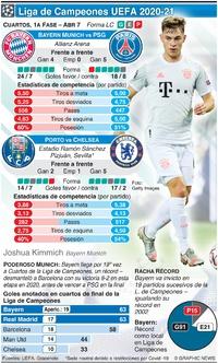 SOCCER: Cuartos de Final de la Liga de Campeones, 1a fase,, Abr 7 infographic