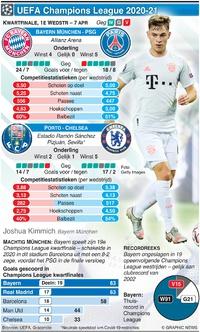 VOETBAL: Champions League Kwartfinale, 1e wedstrijd, 7 april infographic