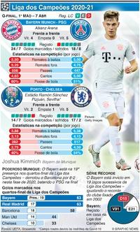 FUTEBOL: Liga dos Campeões, Quartos-final, 1ª mão, 7 Abr infographic