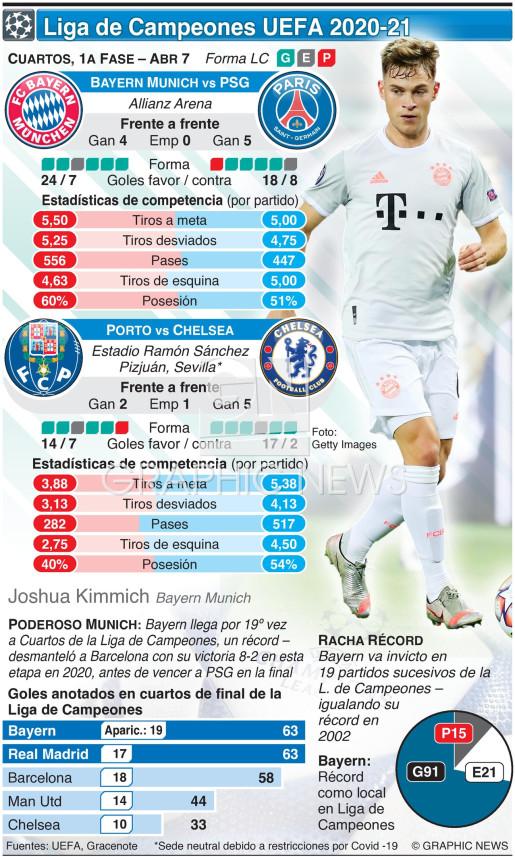 Cuartos de Final de la Liga de Campeones, 1a fase,, Abr 7 infographic