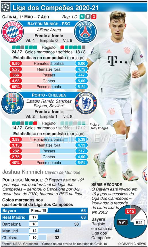 Liga dos Campeões, Quartos-final, 1ª mão, 7 Abr infographic