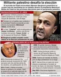 POLÍTICA: Militante palestino desafía elección infographic