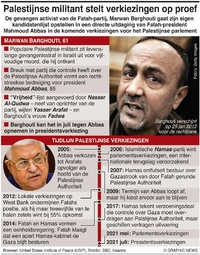 POLITIEK: Palestijnse militant stelt verkiezing op de proef infographic