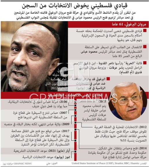 قيادي فلسطيني يخوض الانتخابات من السجن infographic