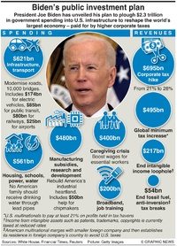 BUSINESS: Biden infrastructure plan infographic