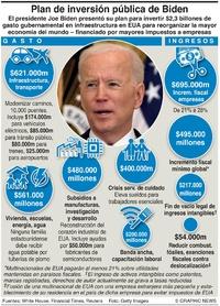 NEGOCIOS: Plan de infraestructura de Biden infographic