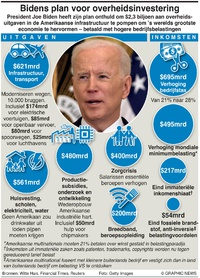 BUSINESS: Bidens infrastructuurplan infographic