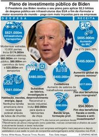 NEGÓCIOS: Plano de investimentos de Biden infographic