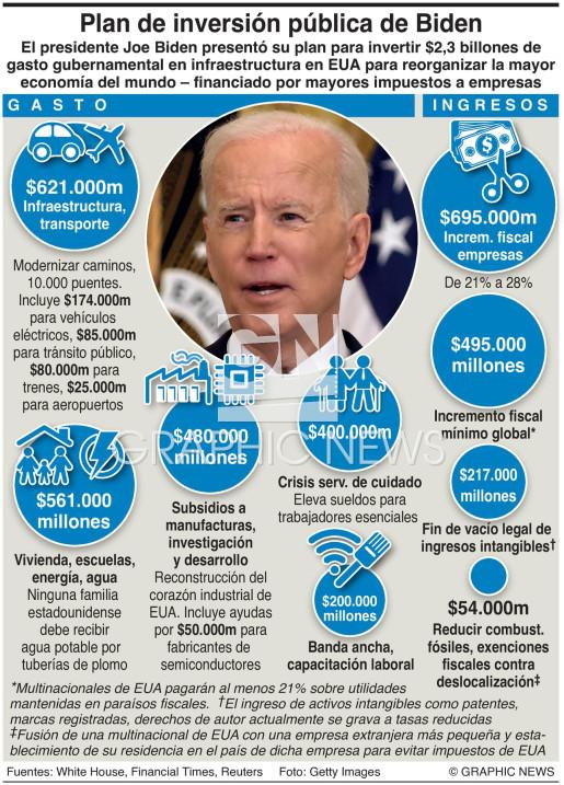 Plan de infraestructura de Biden infographic