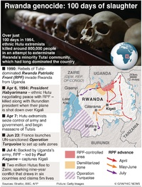 CRIME: Rwanda genocide timeline infographic