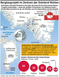 UMWELT: Grönland Bergbau Projekt infographic