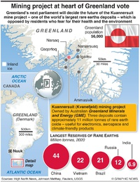 ENVIRONMENT: Greenland mining project infographic