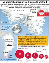MILIEU: Mijnbouwproject Groenland infographic