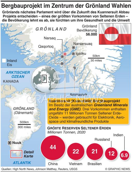 Grönland Bergbau Projekt infographic