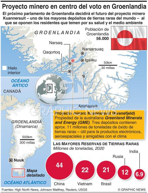 Proyecto minero en Groenlandia infographic