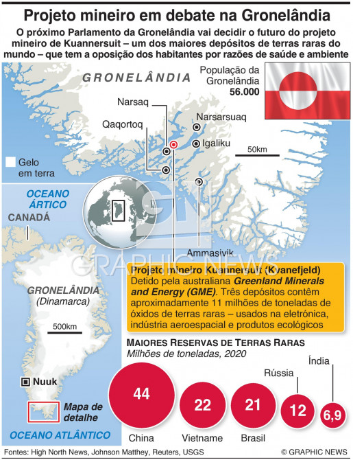 Projeto mineiro na Gronelândia infographic