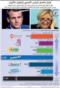 سياسة: لوبان تتحدى الرئيس الفرنسي إيمانويل ماكرون infographic