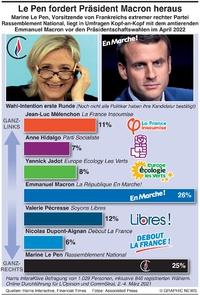 POLITIK: Frankreichs Parteien zur 2022 Präsidentenwahl infographic