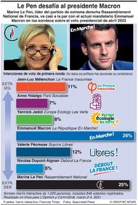 POLÍTICA: Candidatos presidenciales 2022 de Francia infographic