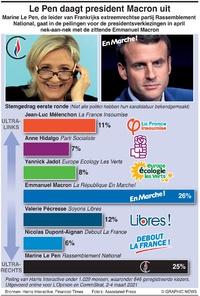 POLITIEK: Frankrijks presidentiële veld 2022 infographic