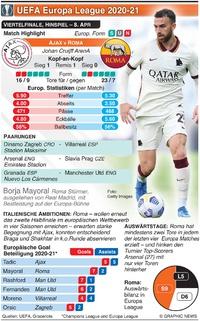 FUSSBALL: UEFA Europa League Viertelfinale, Hinspiel, 8. Apr infographic