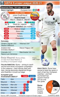 SOCCER: UEFA Europa League Quarter-final, 1st leg, Apr 8 infographic
