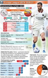 SOCCER: Cuartos de Final de Europa League UEFA , 1a fase, Abr 8 infographic