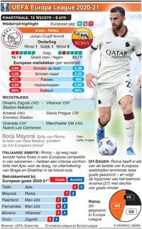VOETBAL: UEFA Europa League Kwartfinale, 1e wedstrijd, 8 apr infographic