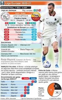 FUTEBOL: Liga Europa, Quartos-final, 1ª mão, 8 Abr infographic