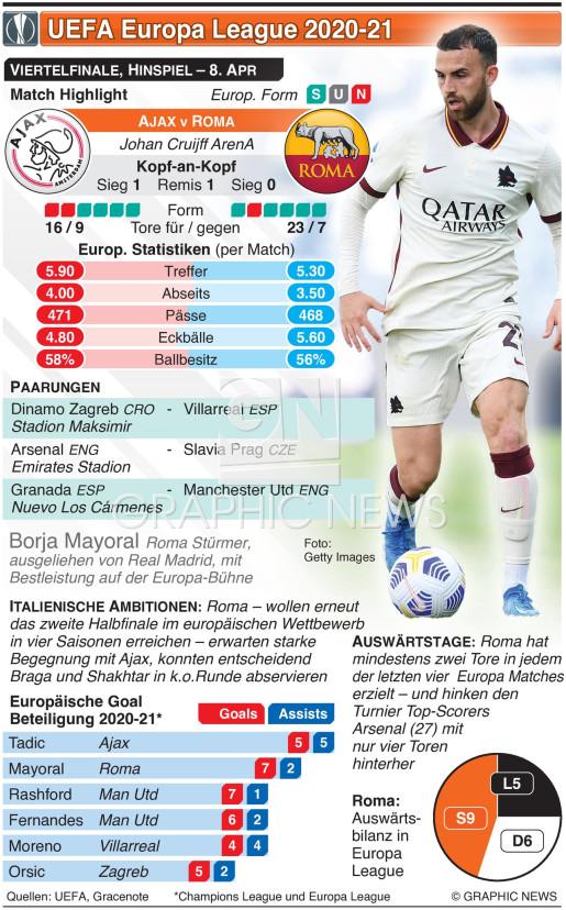 UEFA Europa League Viertelfinale, Hinspiel, 8. Apr infographic
