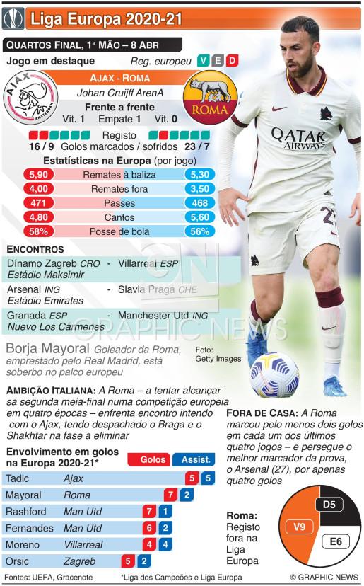 Liga Europa, Quartos-final, 1ª mão, 8 Abr infographic