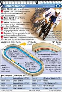 TOKYO 2020: Olympisches Bahnradrennen infographic