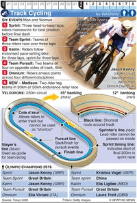 TOKYO 2020: Olympic Track Cycling infographic