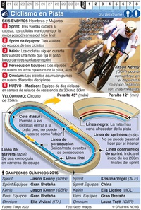 TOKIO 2020: Ciclismo en Pista Olímpico infographic
