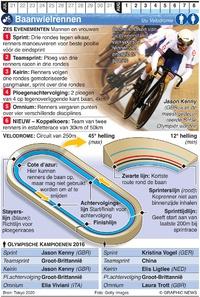 TOKYO 2020: Olympisch Baanwielrennen infographic
