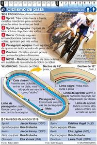 TÓQUIO 2020: Ciclismo de pista Olímpico infographic