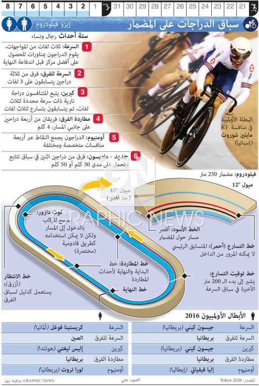 سباق الدراجات على المضمار في أولمبياد طوكيو infographic
