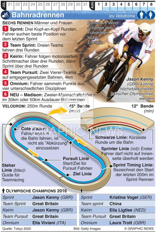 Olympisches Bahnradrennen infographic