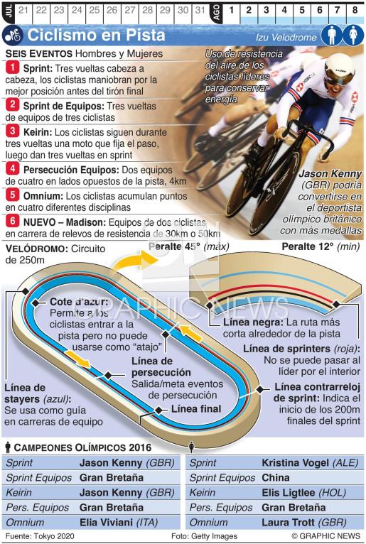 Ciclismo en Pista Olímpico infographic