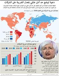 أعمال: دعوة لوضع حد أدنى عالمي لمعدل الضريبة على الشركات infographic