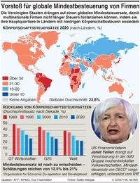 WIRTSCHAFT: Globaler Steuersatz für Unternehmen infographic