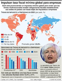 NEGOCIOS: Plan para impuesto global a empresas infographic