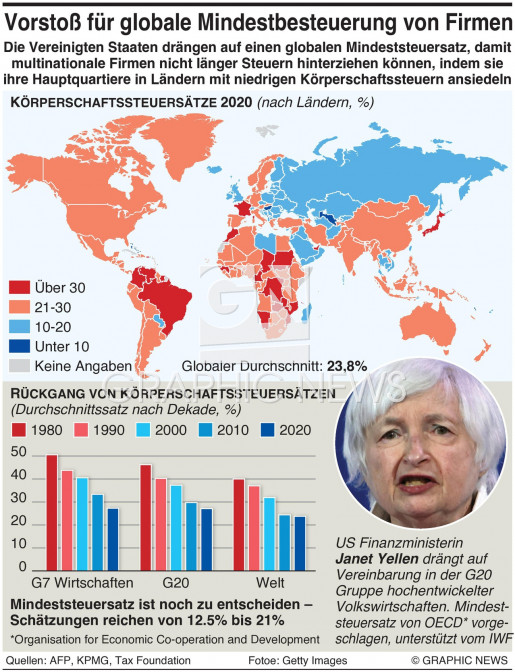 Globaler Steuersatz für Unternehmen infographic