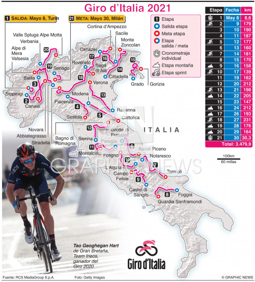 Ruta del Giro d'Italia 2021 (1) infographic