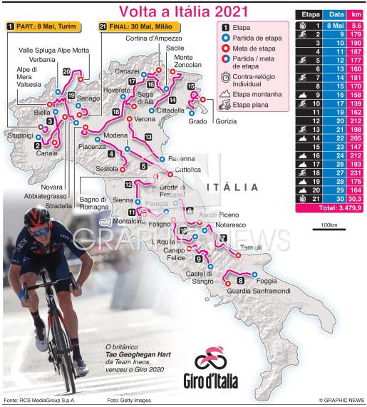 Traçado da Volta a Itália 2021 (1) infographic
