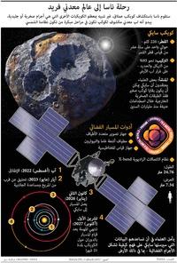 فضاء: مهمة ناسا إلى سايكي infographic
