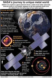 SPACE: NASA's Psyche mission infographic